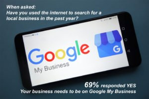 69 percent of consumers searched online last year - Local Google My Business